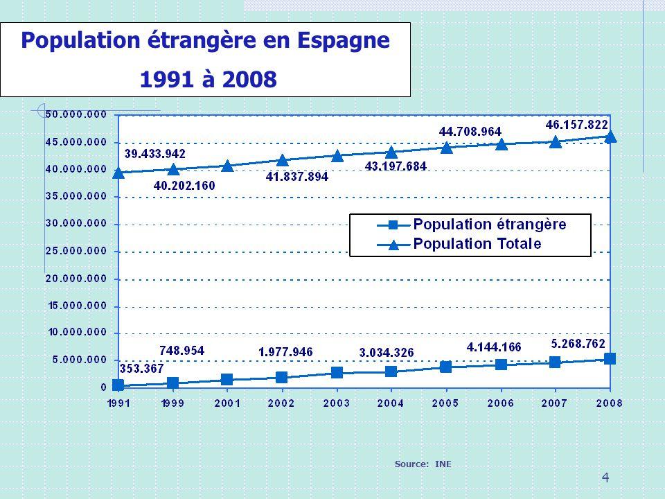 Population étrangère en Espagne