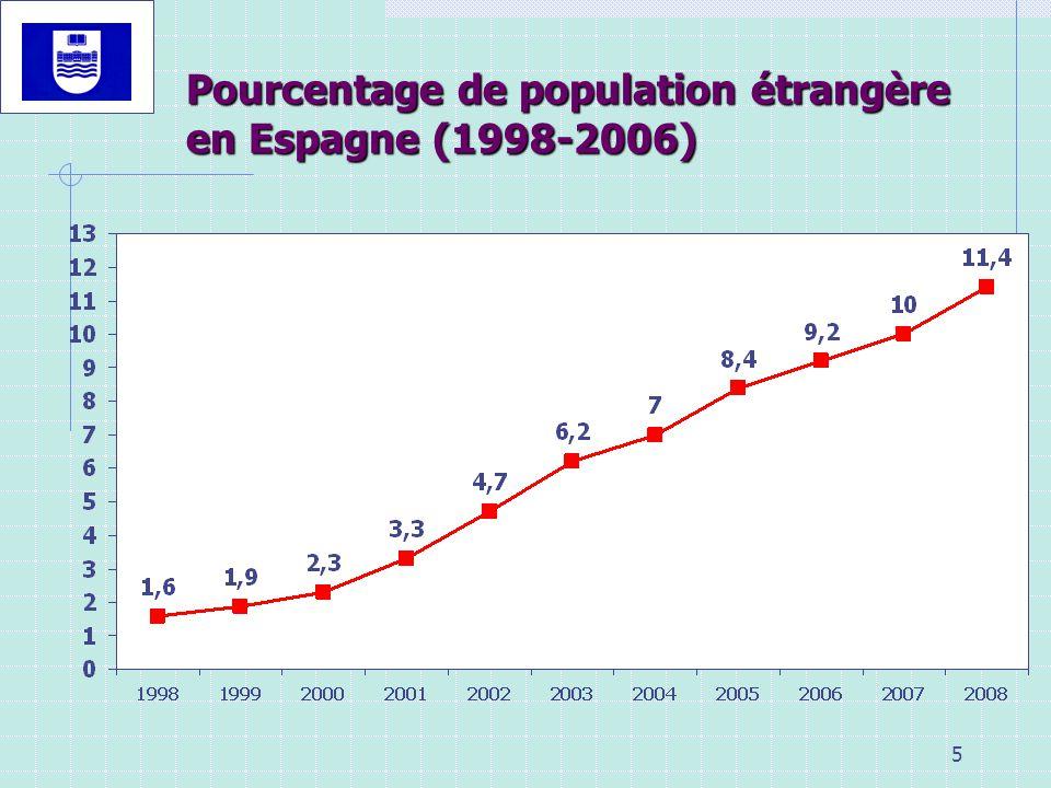 Pourcentage de population étrangère en Espagne (1998-2006)