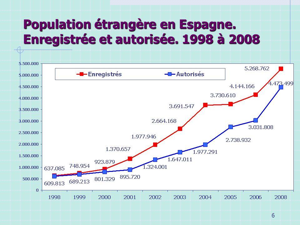 Population étrangère en Espagne. Enregistrée et autorisée. 1998 à 2008
