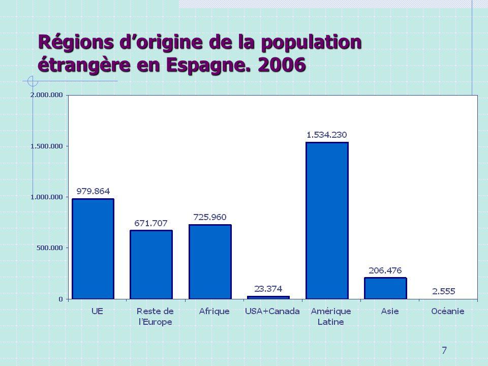 Régions d'origine de la population étrangère en Espagne. 2006