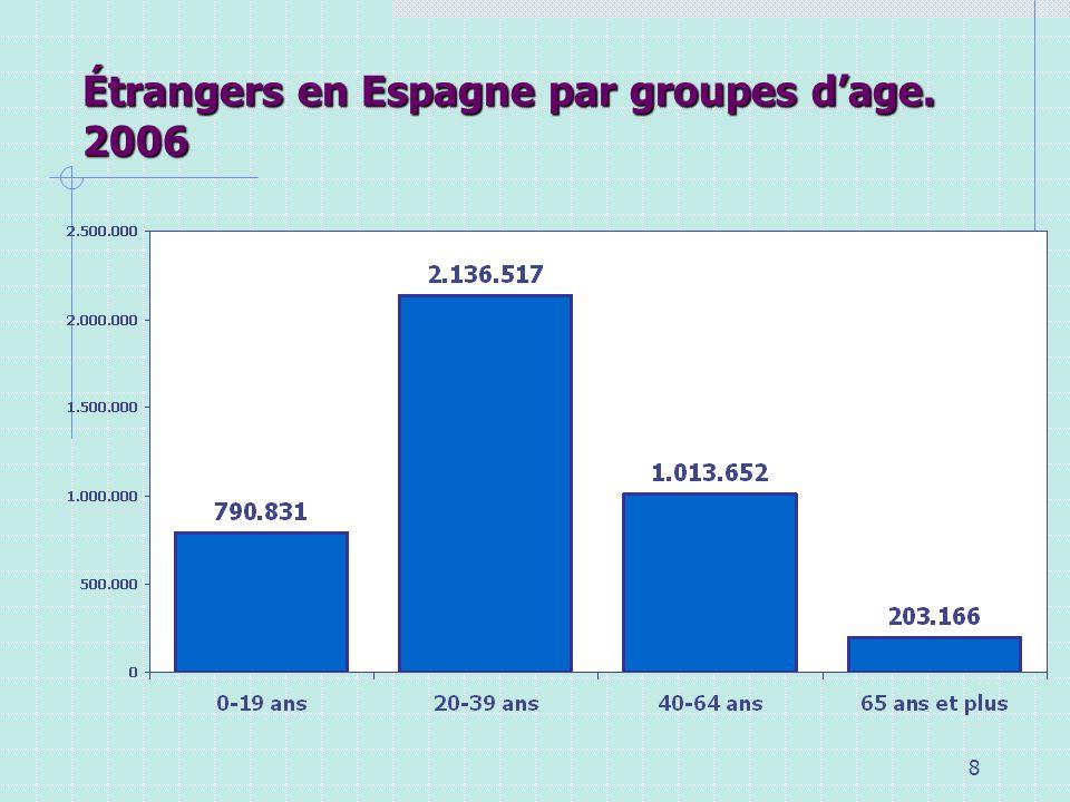 Étrangers en Espagne par groupes d'age. 2006