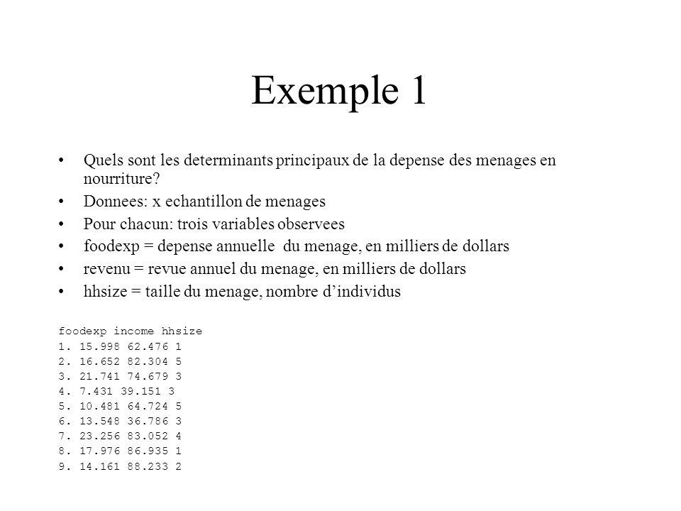 Exemple 1 Quels sont les determinants principaux de la depense des menages en nourriture Donnees: x echantillon de menages.