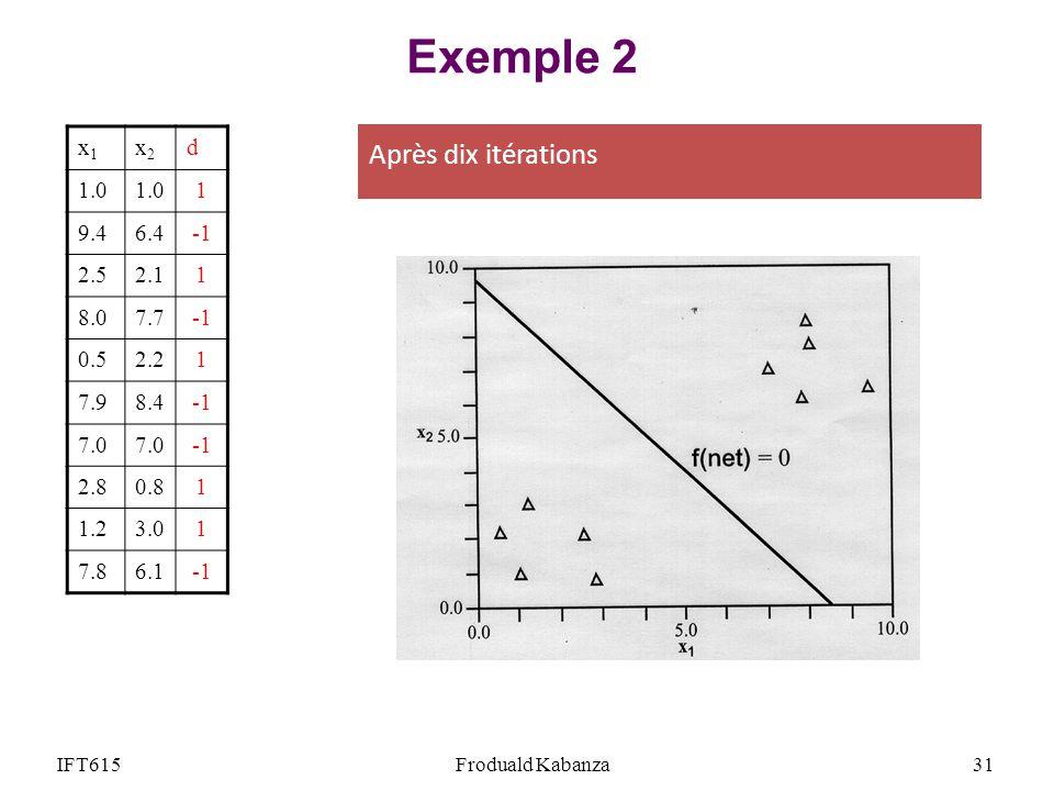 Exemple 2 Après dix itérations x1 x2 d 1.0 1 9.4 6.4 -1 2.5 2.1 8.0