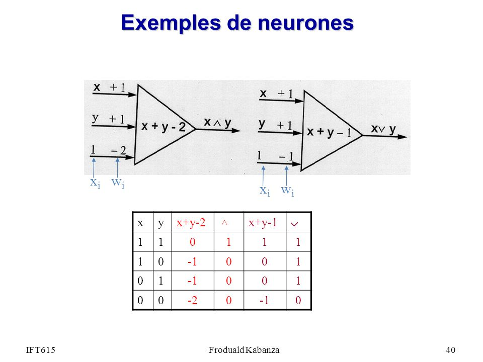 Exemples de neurones xi wi xi wi x y x+y-2 x+y-1  1 -1 -2  IFT615