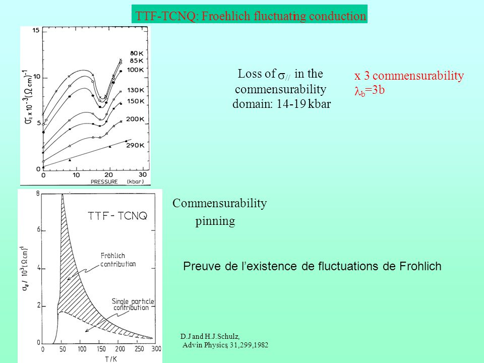 TTF-TCNQ: Froehlich fluctuati ng conduction Loss of s in the x 3