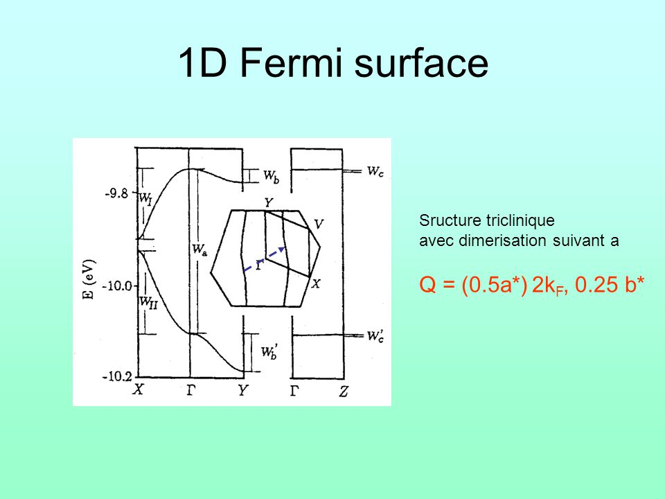 1D Fermi surface Q = (0.5a*) 2kF, 0.25 b* Sructure triclinique