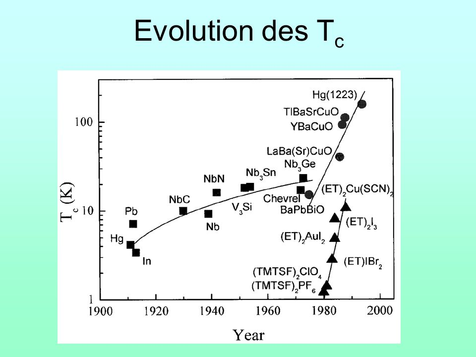 Evolution des Tc