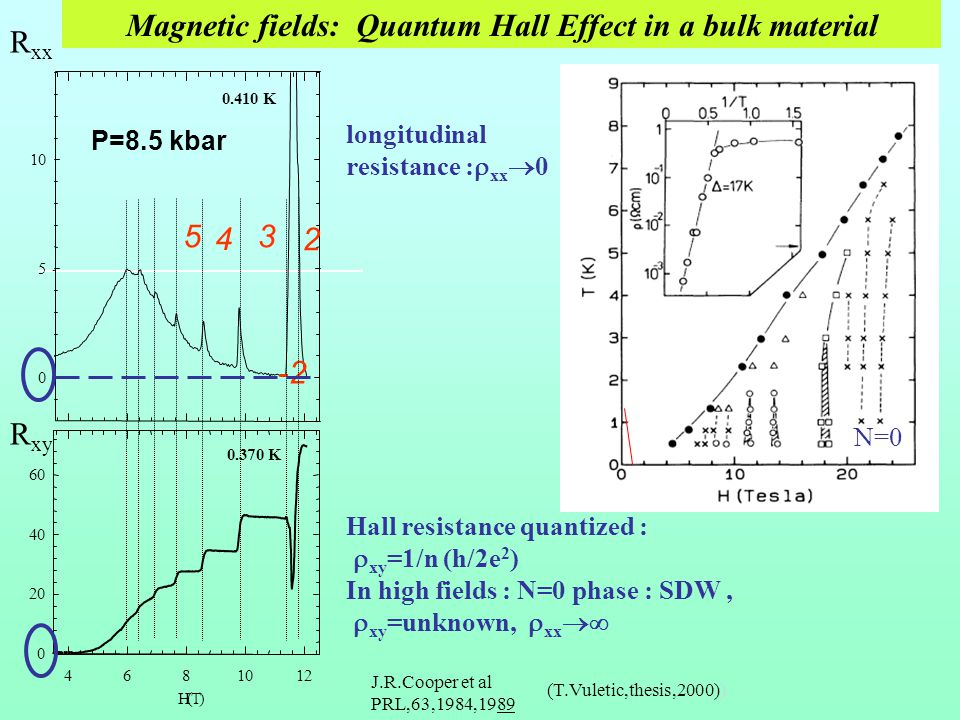 Magnetic fields: Quantum Hall Effect in a bulk material