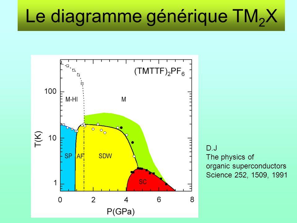 Le diagramme générique TM2X