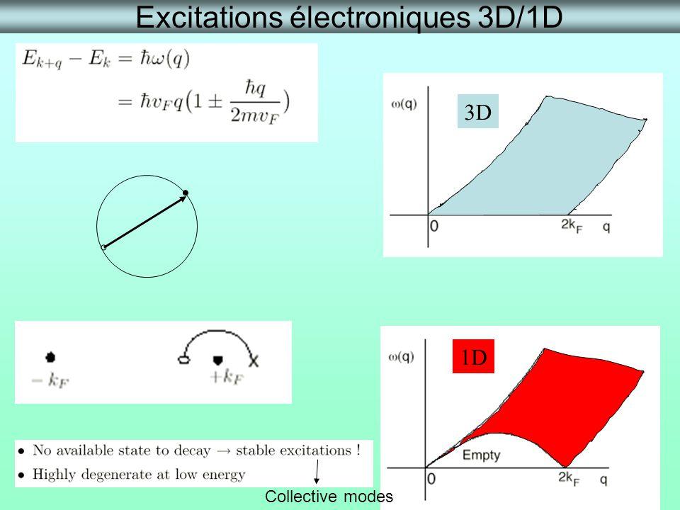 Excitations électroniques 3D/1D