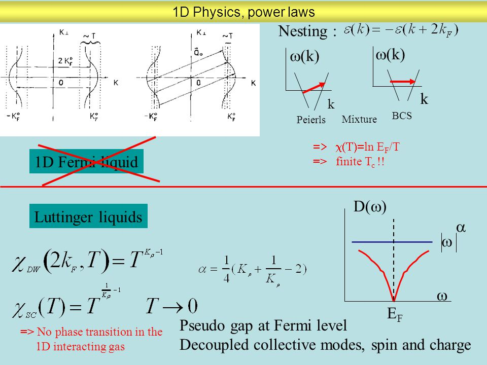 Pseudo gap at Fermi level Decoupled collective modes, spin and charge