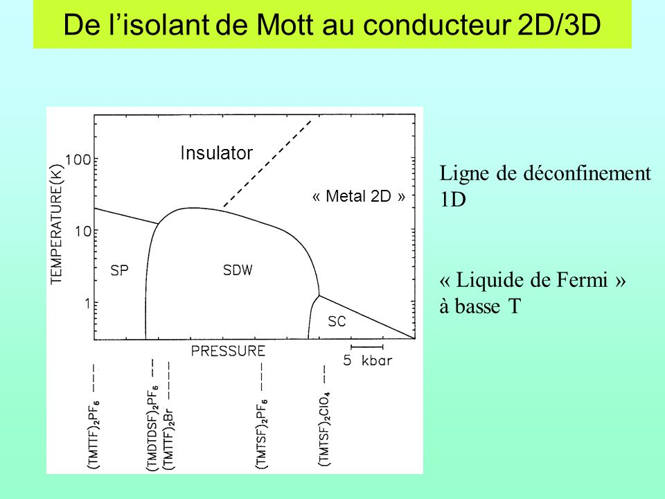De l'isolant de Mott au conducteur 2D/3D