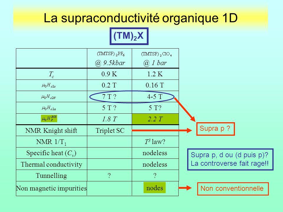 La supraconductivité organique 1D