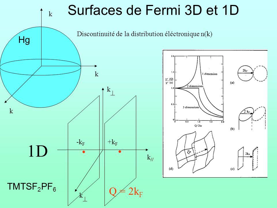 . . 1D Surfaces de Fermi 3D et 1D Q = 2kF Hg TMTSF2PF6 k