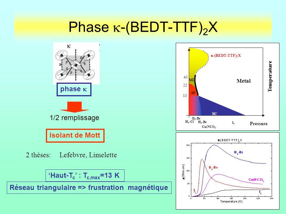 Phase k-(BEDT-TTF)2X phase  1/2 remplissage Isolant de Mott