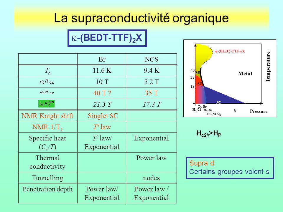 La supraconductivité organique