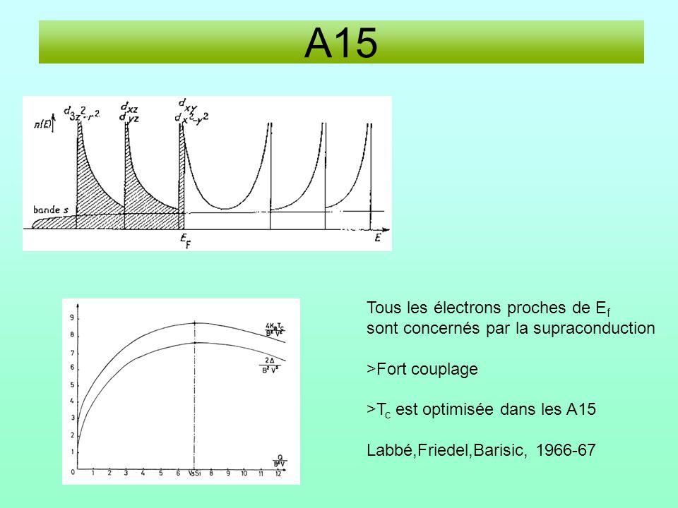 A15 Tous les électrons proches de Ef
