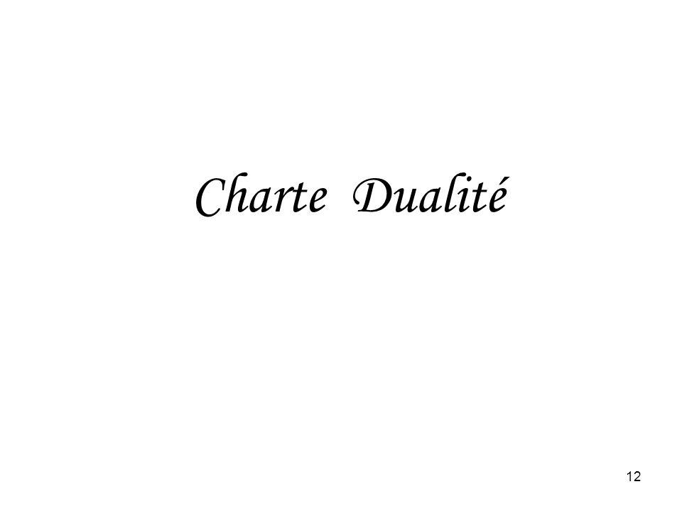 Charte Dualité