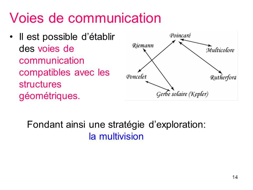 Voies de communication