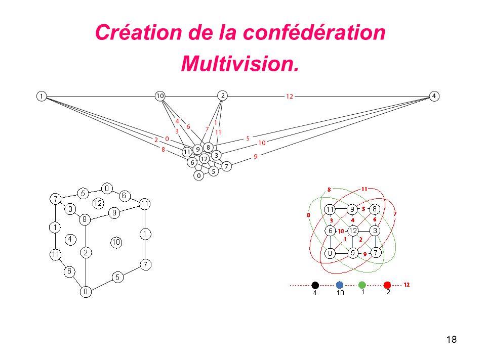 Création de la confédération Multivision.