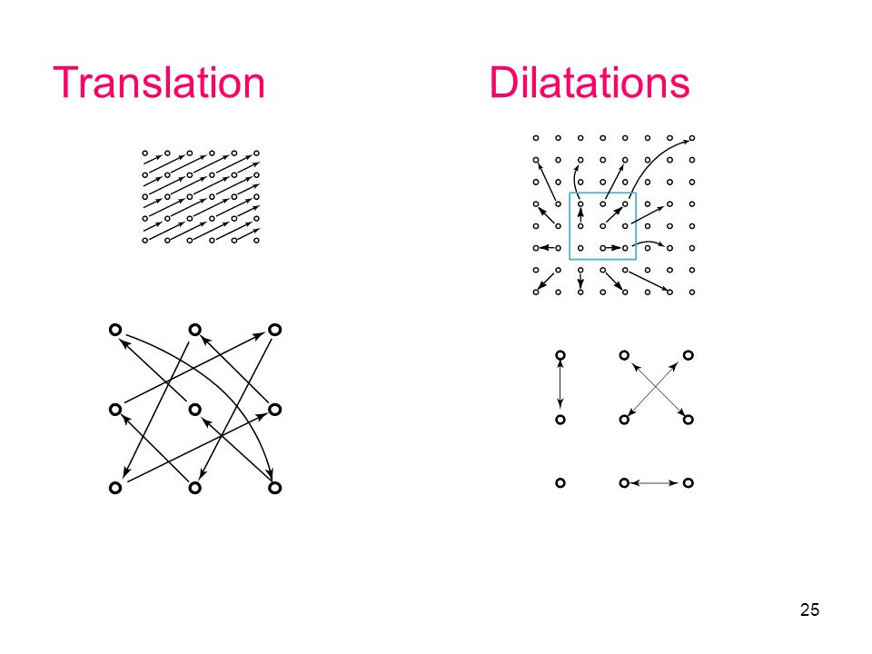 Translation Dilatations