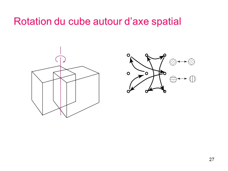 Rotation du cube autour d'axe spatial