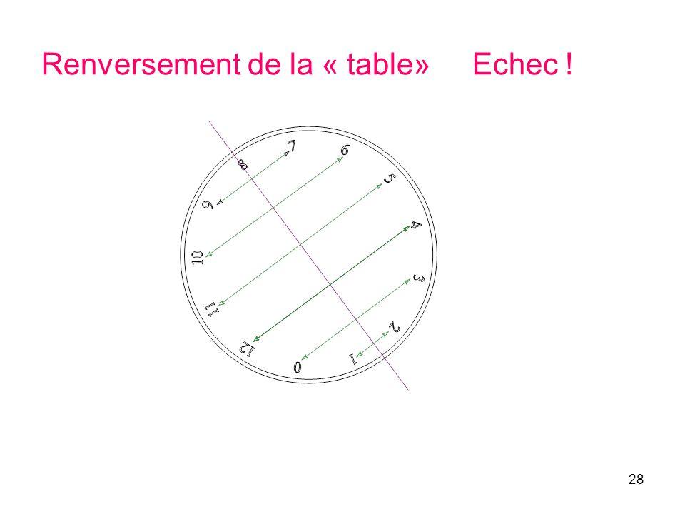 Renversement de la « table» Echec !