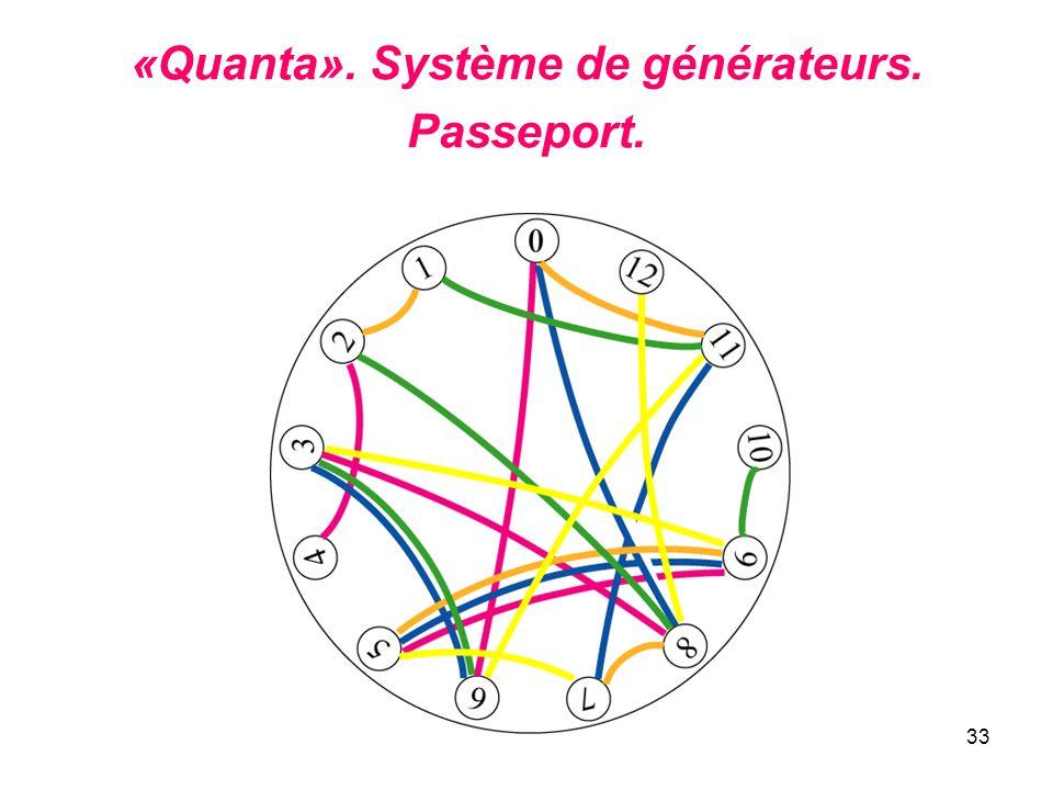 «Quanta». Système de générateurs. Passeport.