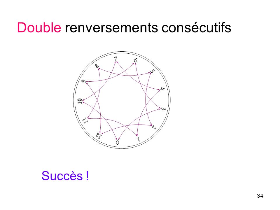 Double renversements consécutifs