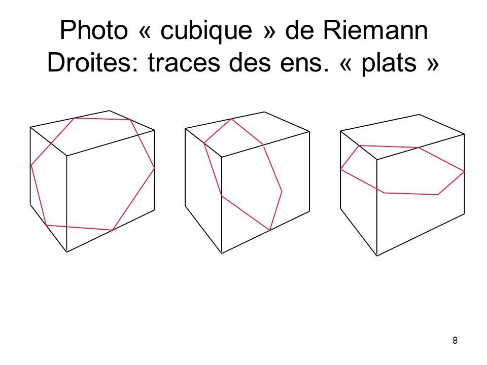 Photo « cubique » de Riemann Droites: traces des ens. « plats »