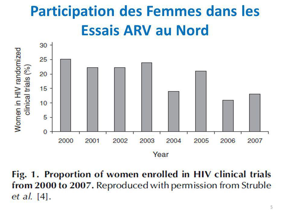 Participation des Femmes dans les Essais ARV au Nord