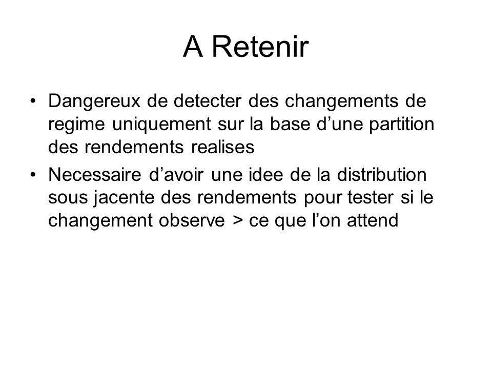 A Retenir Dangereux de detecter des changements de regime uniquement sur la base d'une partition des rendements realises.