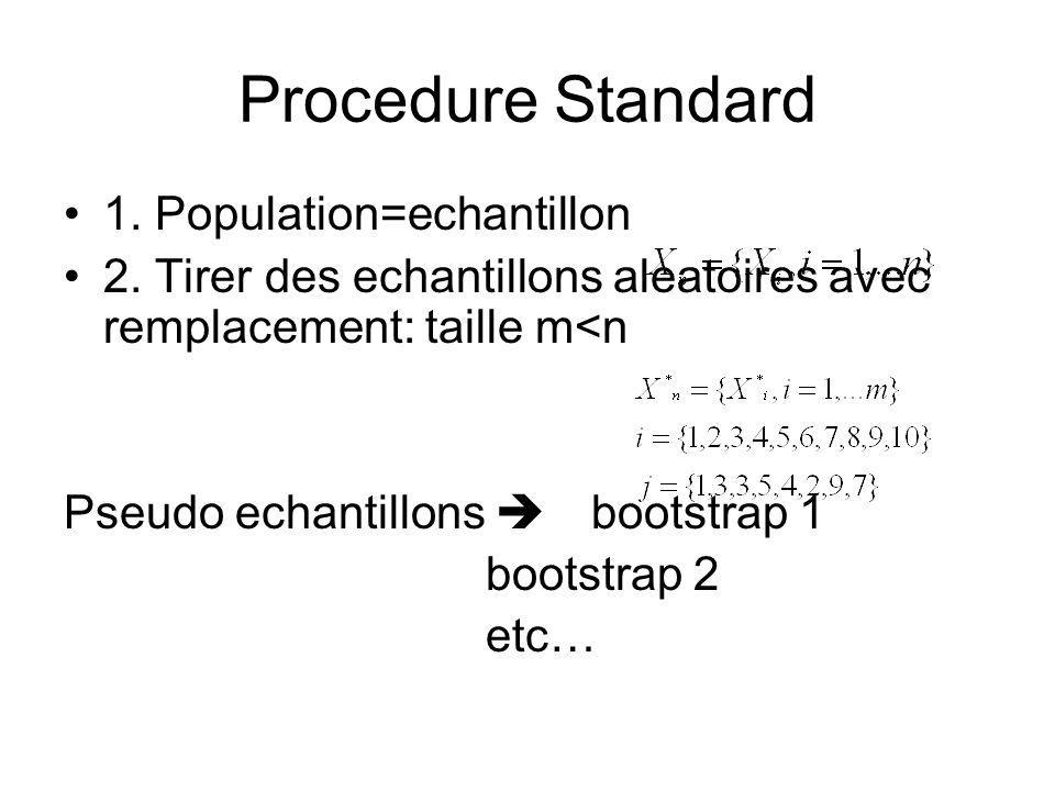 Procedure Standard 1. Population=echantillon
