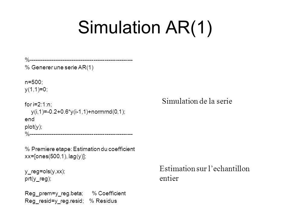 Simulation AR(1) Simulation de la serie Estimation sur l'echantillon
