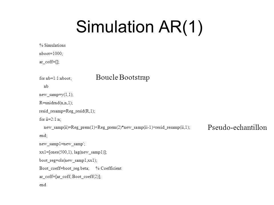 Simulation AR(1) Boucle Bootstrap Pseudo-echantillon % Simulations