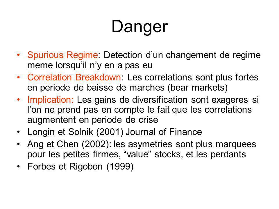 Danger Spurious Regime: Detection d'un changement de regime meme lorsqu'il n'y en a pas eu.