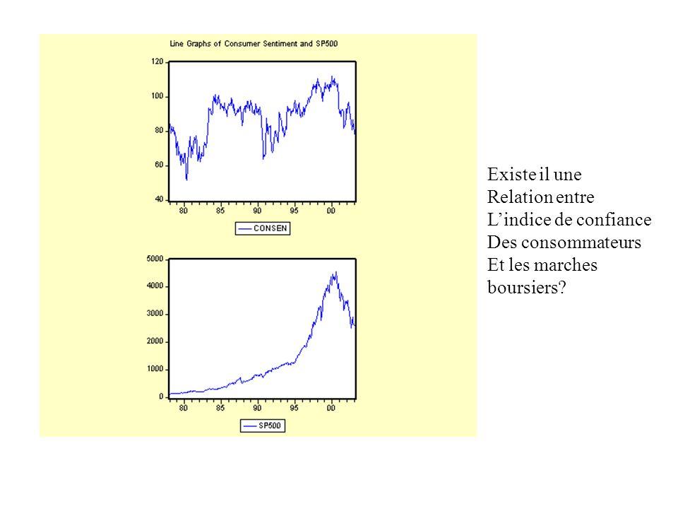 Existe il une Relation entre L'indice de confiance Des consommateurs Et les marches boursiers