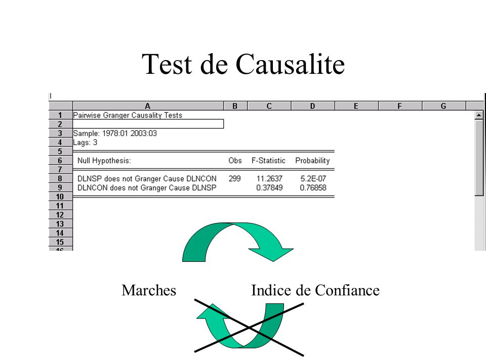 Test de Causalite Marches Indice de Confiance