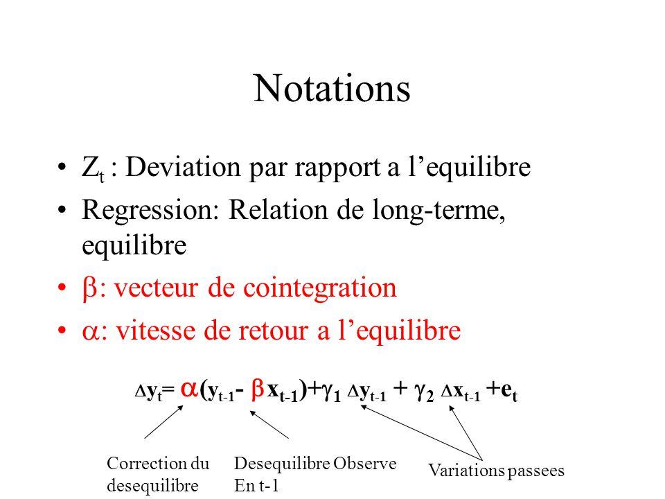 Notations Zt : Deviation par rapport a l'equilibre