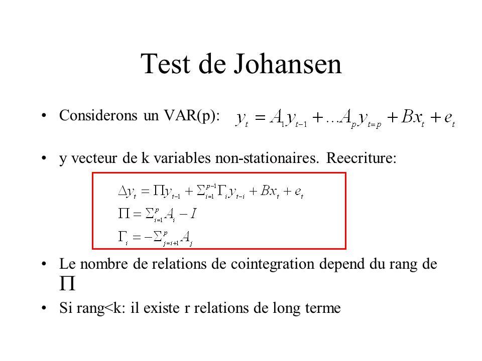 Test de Johansen Considerons un VAR(p):