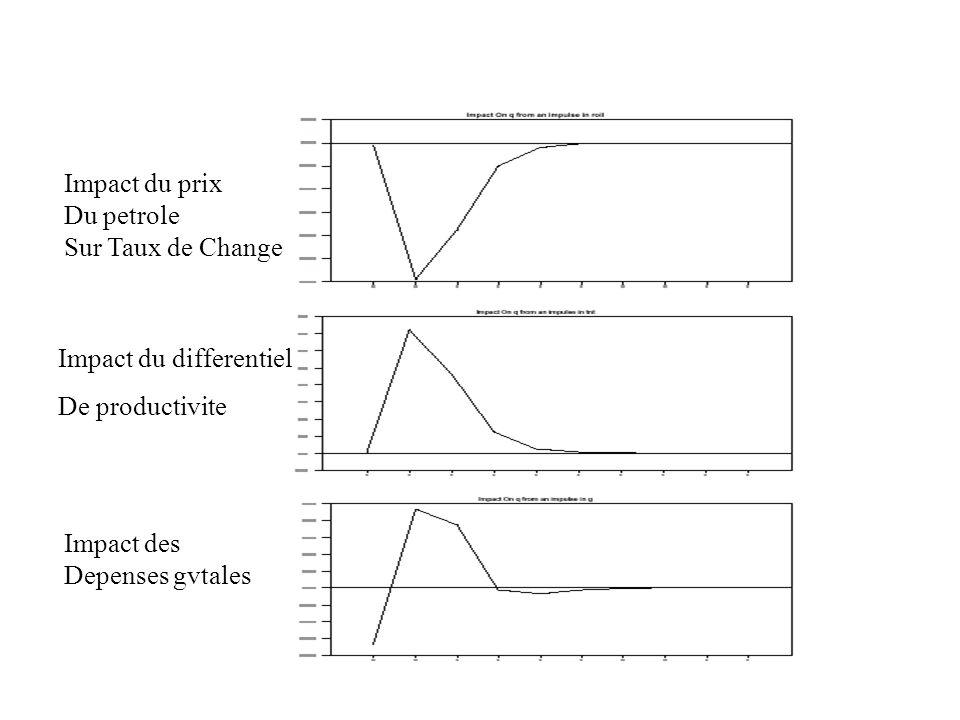 Impact du prix Du petrole. Sur Taux de Change. Impact du differentiel. De productivite. Impact des.