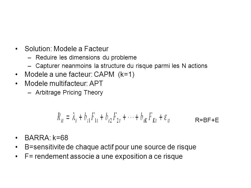 Solution: Modele a Facteur