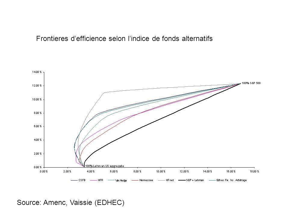 Frontieres d'efficience selon l'indice de fonds alternatifs