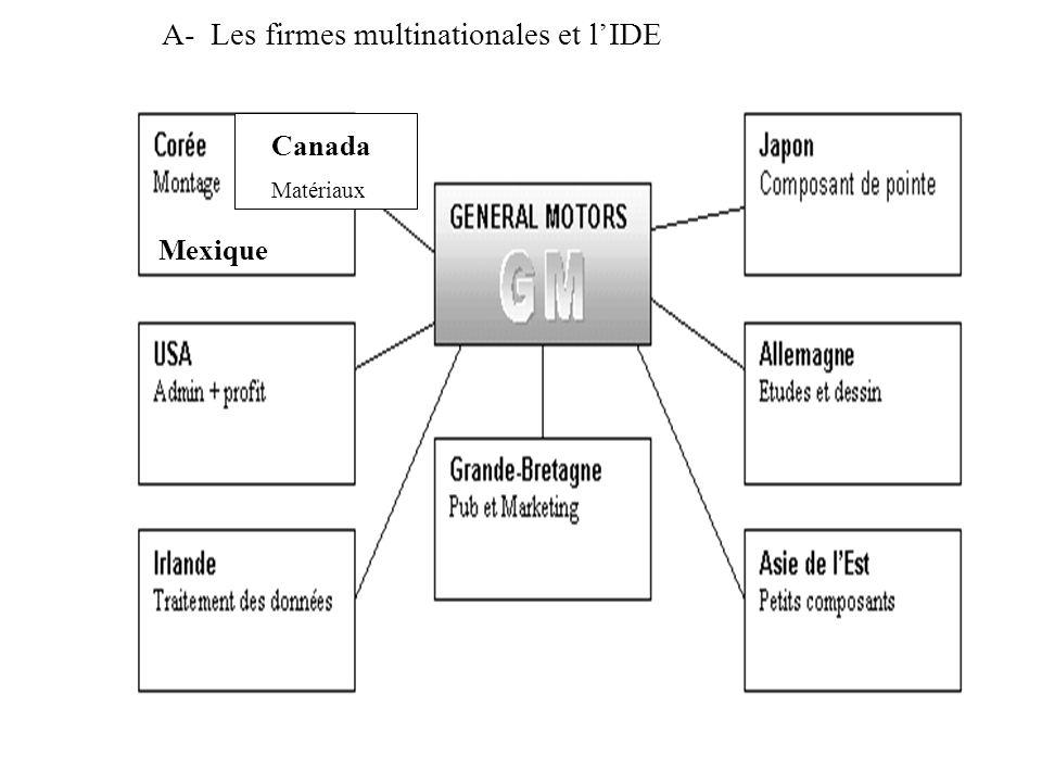 A- Les firmes multinationales et l'IDE