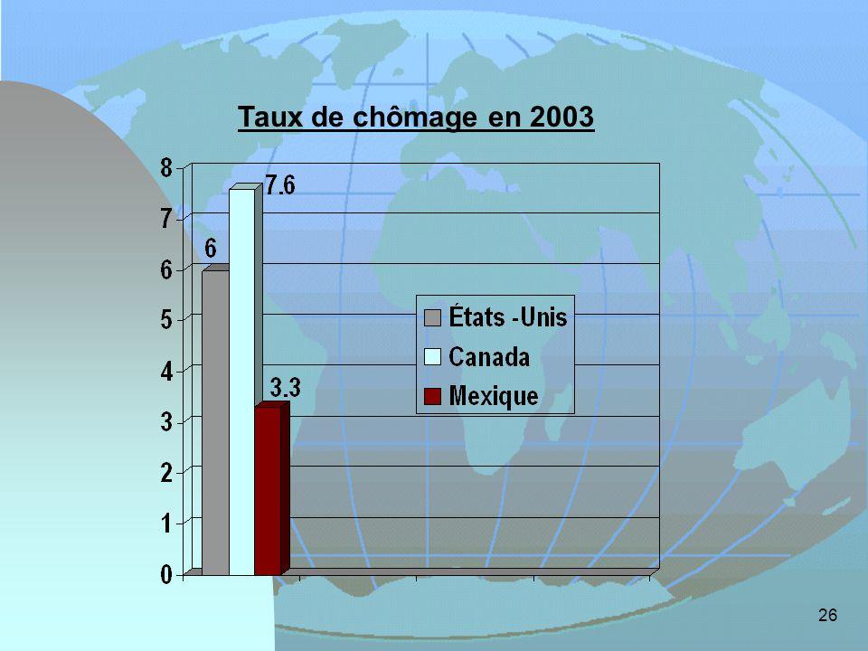 Taux de chômage en 2003