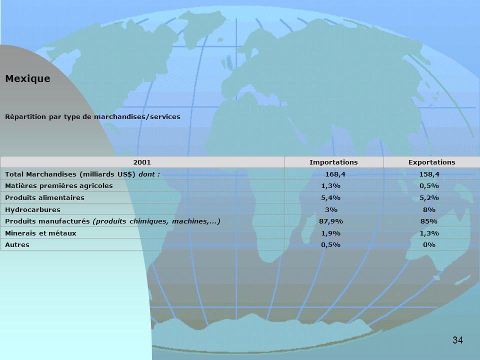 Mexique Répartition par type de marchandises/services 2001