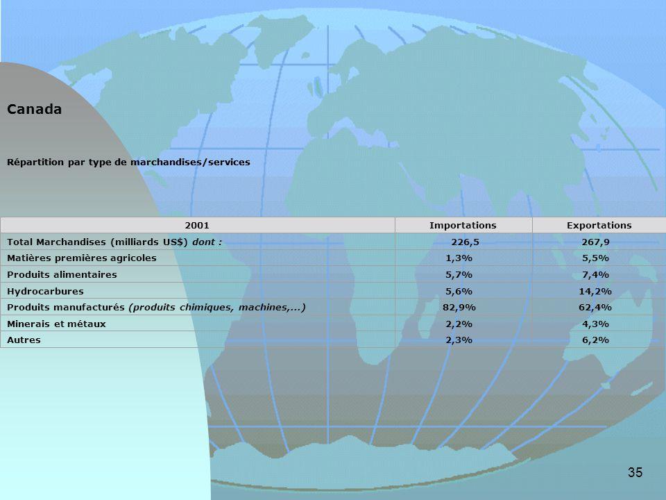 Canada Répartition par type de marchandises/services