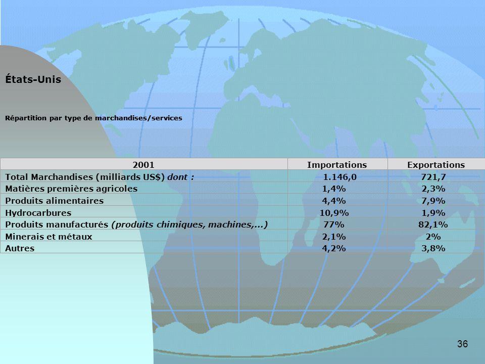 États-Unis 2001 Importations Exportations