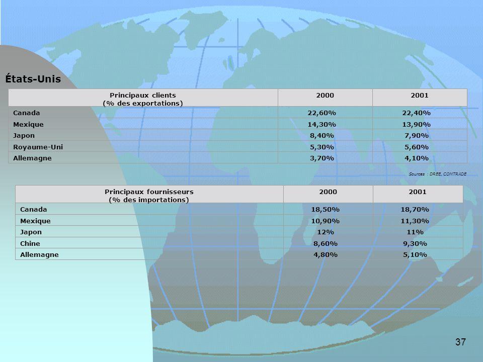 États-Unis Principaux clients (% des exportations) 2000 2001 Canada