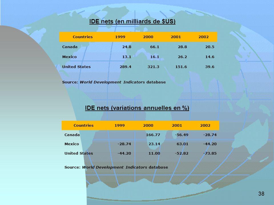 IDE nets (en milliards de $US) IDE nets (variations annuelles en %)